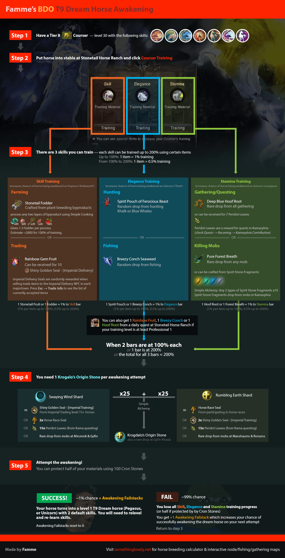 Guide: How to Minimize Spending While Making your T8 a